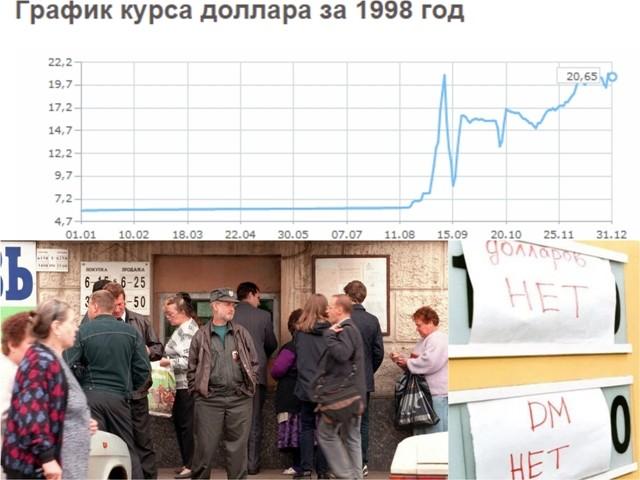 krizis-98-god
